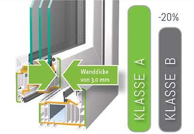 Schröder VEKA Vergleich Fensterklassen
